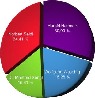Endergebnis Bürgermeisterwahl 2012