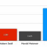 Aktivbürger vs. Nichtwähler. Grafik: Stadtportal