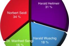 Puchheimer Bürgermeisterwahl: Norbert Seidl und Harald Heitmeir gehen in die Stichwahl