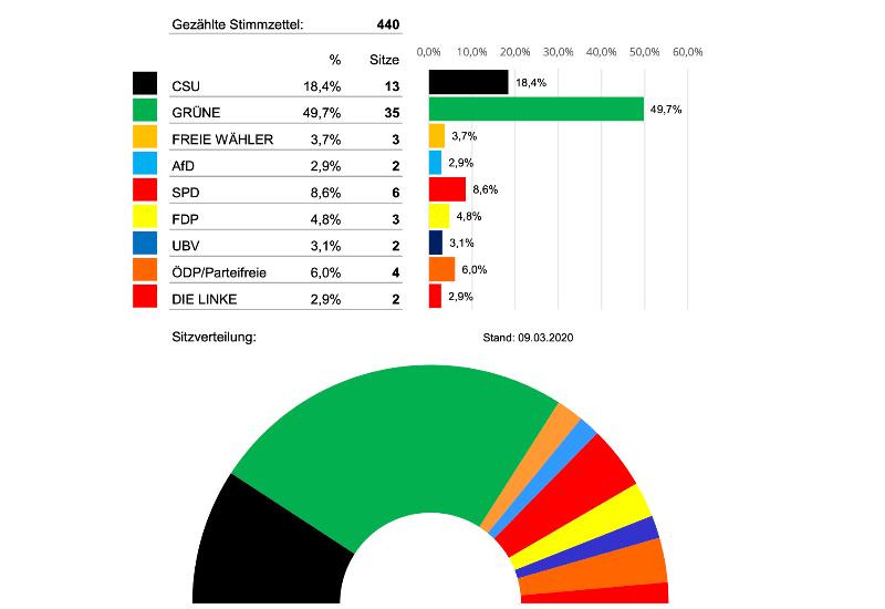 Stand der Auszählung für die U-18-Kreistagswahl vom 9.3.2020